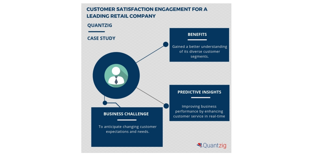 Customer Satisfaction Engagement Enhanced Customer Retention Rate By