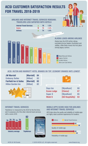 American Customer Satisfaction Index (ACSI) results for travel 2018-2019 (Graphic: Business Wire)