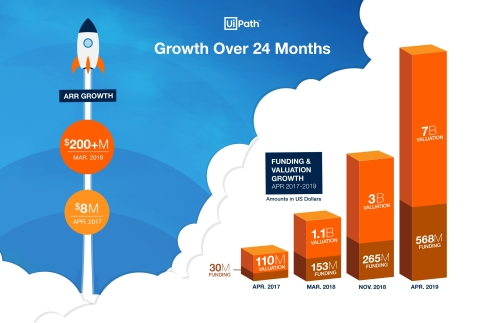 UiPath Growth Over 24 Months (Graphic: Business Wire)