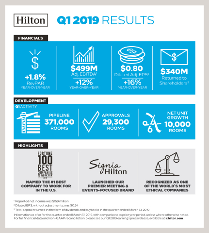 636c4866f5611a Hilton Reports First Quarter Results (Graphic  Hilton)
