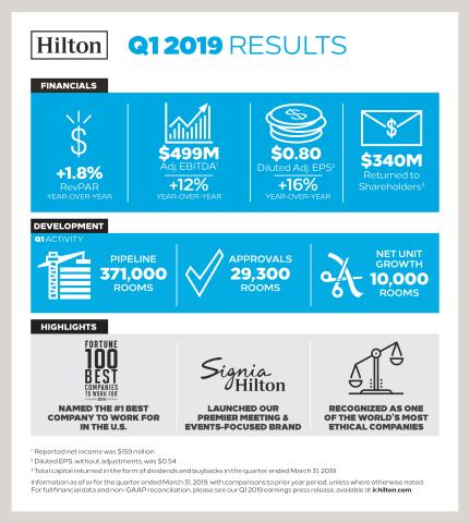 Hilton Reports First Quarter Results (Graphic: Hilton)