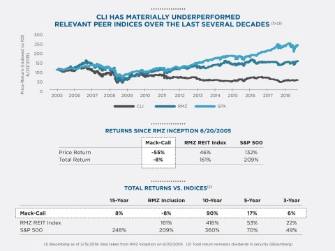 Chart detailing Mack-Cali's material underperformance against relevant peer indices over the last several decades