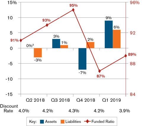 Model pension plan examined by Sibson Consulting and Segal Marco Advisors increased by 2 percentage points since the previous quarter. (Graphic: Business Wire)