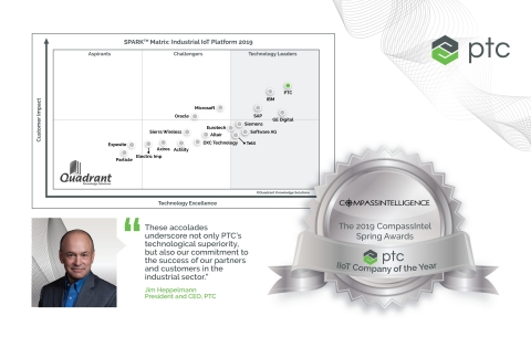 Compass Intelligence and Quadrant Knowledge Solutions recognize PTC as an industry leader in IIoT for its ThingWorx platform. (Graphic: Business Wire)