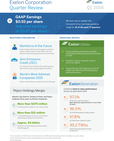 Exelon Corp. Quarter Review (Graphic: Business Wire)