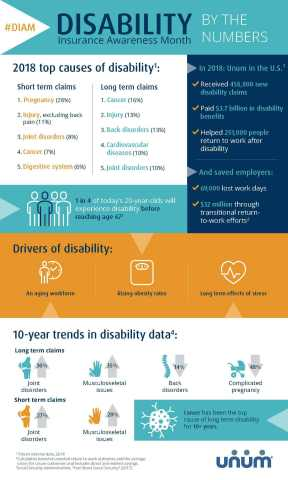 There's a one in four chance a worker will be disabled before retirement, and the top causes of disability are more common than most people think. This infographic shows top causes of disability, key drivers impacting today's workforce, and 10-year trends in disability, according to data from Unum - the world's largest provider of disability insurance. (Graphic: Business Wire)