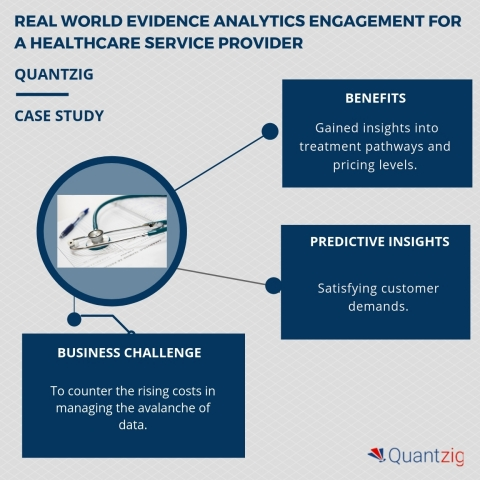 Improving clinical trials efficiency with the help of real world evidence engagement. (Graphic: Business Wire)