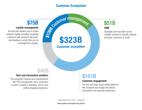 """The """"Loyalty Big Picture"""" report from LoyaltyOne delivers insights on the $323 billion global customer ecosystem. (Graphic: Business Wire)"""