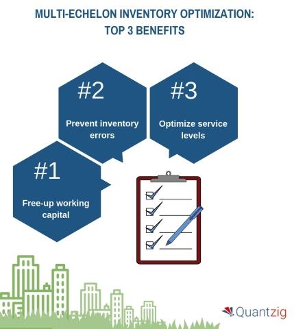 Multi-echelon Inventory Optimization: Top 3 Benefits (Graphic: Business Wire)