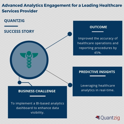 BUILDING AN ADVANCED ANALYTICS DASHBOARD TO AID HEALTHCARE DECISION MAKING – QUANTZIG'S NEW SUCCESS  ...