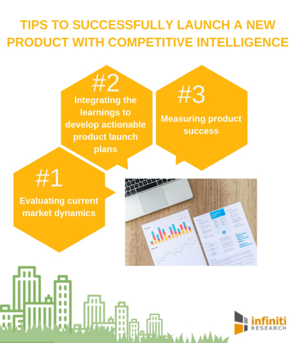 Tips to successfully launch a new product with competitive intelligence (Graphic: Business Wire)