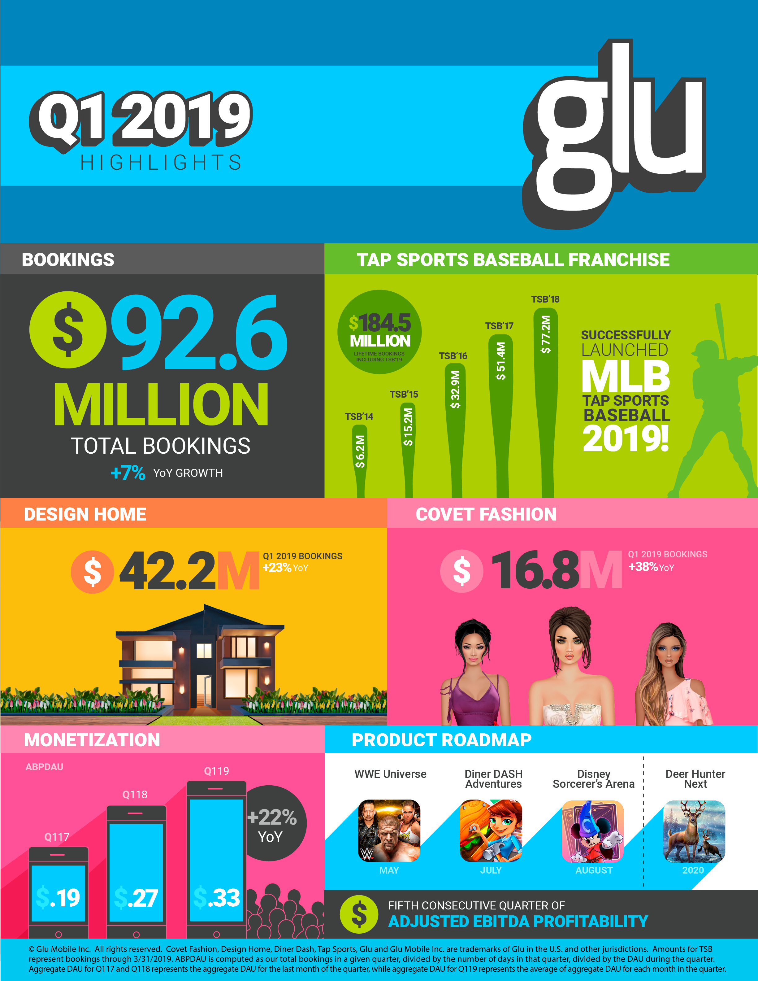 Glu Reports First Quarter 2019 Financial Results Business Wire