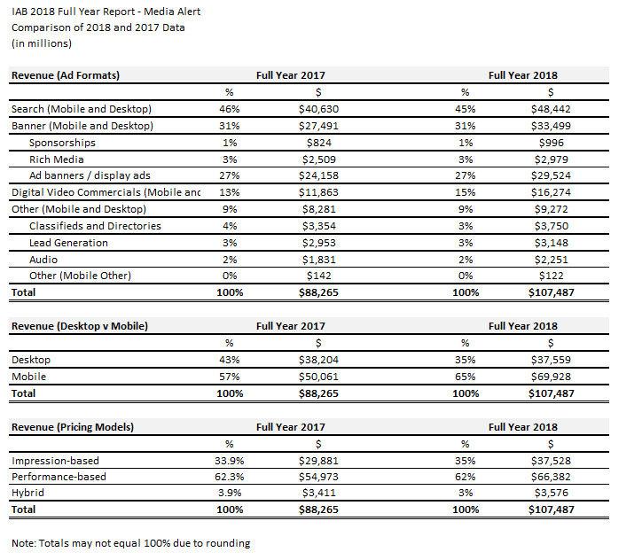 U S  Digital Ad Revenues Surpass $100 Billion Mark for the