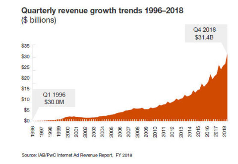 The following chart highlights quarterly ad revenue since IAB began measuring it in 1996; dollar figures are rounded. (Graphic: Business Wire)