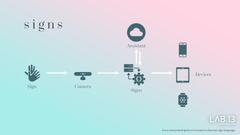 SIGNS, der erste Voice Assistant für Gebärdensprachen (Photo: Business Wire)
