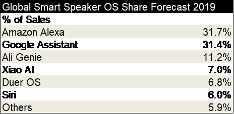 Smart Speaker OS Share Forecast 2019 (Graphic: Business Wire)