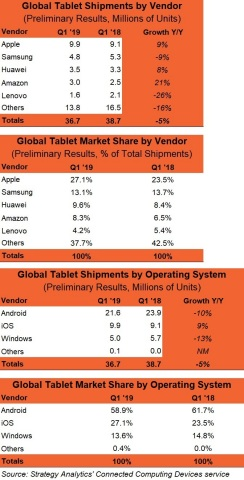 Q1 2019 Preliminary Vendor and OS MS Chart (Graphic: Business Wire)