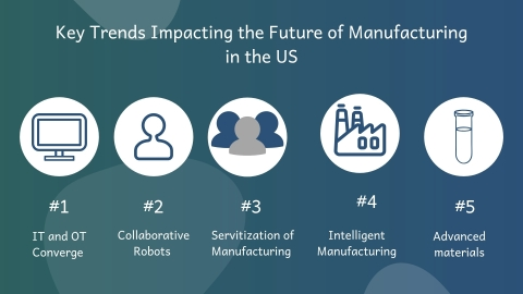 Key trends impacting the future of Manufacturing in the US. (Graphic: Business Wire)