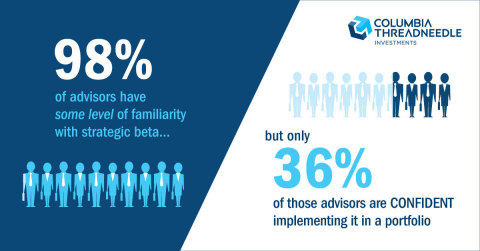Most financial advisors are familiar with strategic beta, but their confidence in implementing it is limited. Graphic: Columbia Threadneedle Investments)