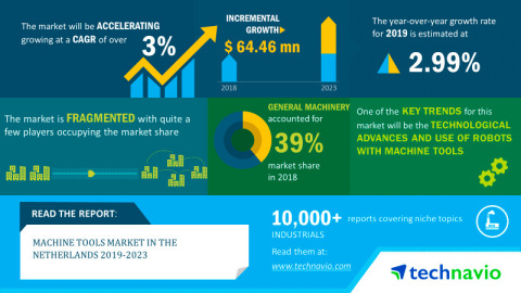 Technavio has published a new market research report on the machine tools market in the Netherlands from 2019-2023. (Graphic: Business Wire)