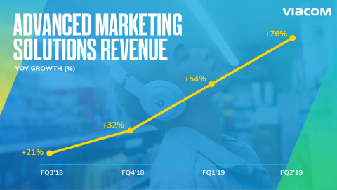 Growth in Viacom's Advanced Marketing Solutions accelerated, with revenues increasing 76% YOY in Q2. (Graphic: Business Wire)