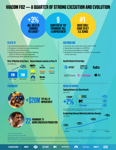 Viacom FQ2 Fact Sheet. (Graphic: Business Wire)