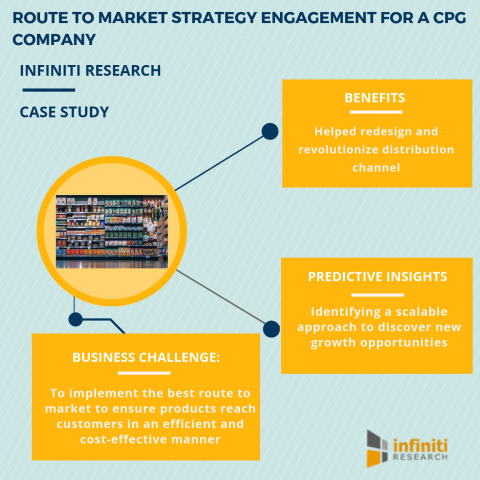 Route to market strategy engagement for a CPG company (Graphic: Business Wire)