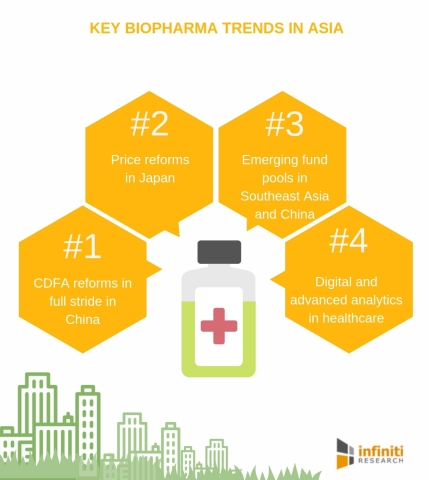 Biopharma industry trends in Asia. (Graphic: Business Wire)