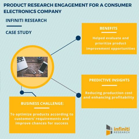 Enhancing Product Development Strategies For A Consumer