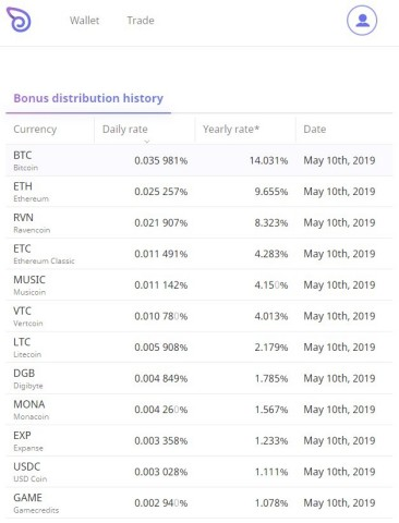 Childly announced that it has launched its global crypto wallet service, Dove Wallet. Dove Wallet distributes daily bonus according to the user's total balance and trading volume. (Graphic: Business Wire)