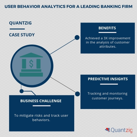 USER BEHAVIOR ANALYTICS FOR A LEADING BANKING FIRM (Graphic: Business Wire)
