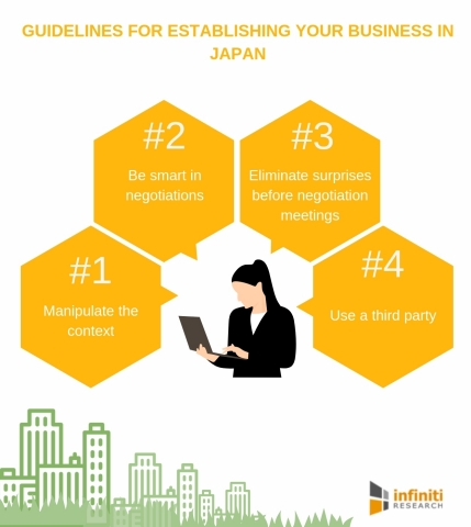 Guidelines for establishing your business in Japan. (Graphic: Business Wire)