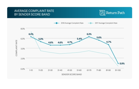 Chart detailing average complaint rate by sender score brand: 2018 and 2017 (Graphic: Business Wire)