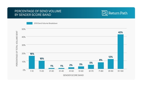 Chart detailing percentage of send volume by sender score brand in 2018 (Graphic: Business Wire)