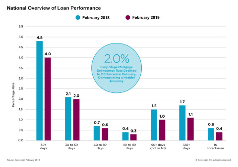 CoreLogic National Overview of Mortgage Loan Performance, featuring February 2019 Data. (Graphic: Business Wire)