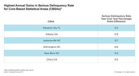 Highest Annual Gains in Serious Delinquency Rate for Core-Based Statistical Areas (CBSAs); CoreLogic February 2019. (Graphic: Business Wire)