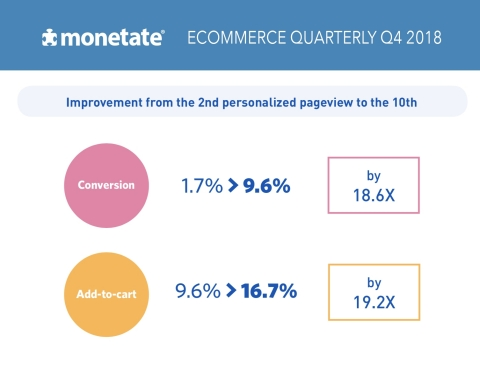 In order to see exponential growth from deeper on-site engagement, marketers need to deliver a steady drumbeat of personalized experiences to every visitor. (Graphic: Business Wire)