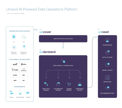 Unravel AI-Powered Data Operations Platform (Graphic: Business Wire)