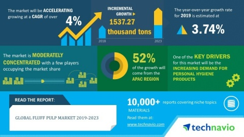 Technavio has published a new market research report on the global fluff pulp market from 2019-2023. ...