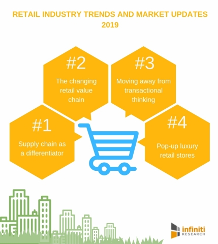 Retail industry trends and market updates 2019. (Graphic: Business Wire)