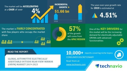 Technavio has published a new market research report on the global automotive electrically adjustable outside rear view mirror (ORVM) market from 2019-2023. (Graphic: Business Wire)