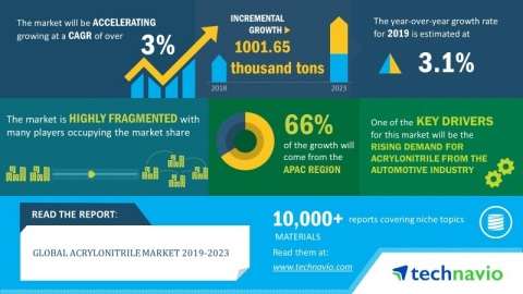 Technavio has published a new market research report on the global acrylonitrile market from 2019-2023. (Graphic: Business Wire)