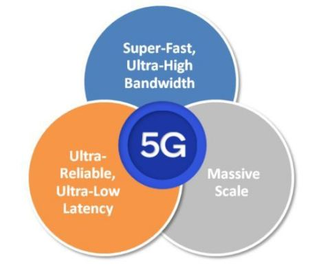 5G Use Cases (Graphic: Business Wire)