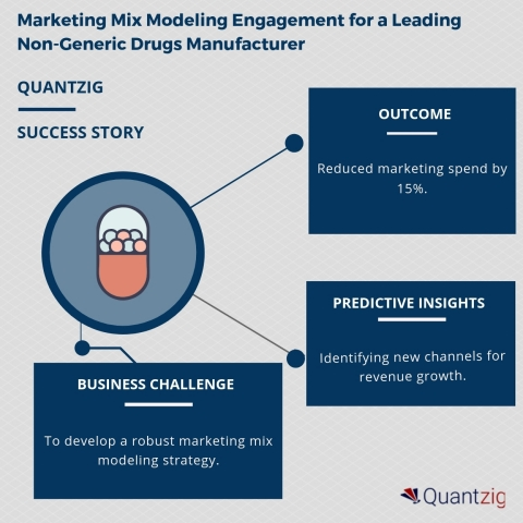 Marketing Mix Modeling Engagement for a Leading Non-Generic Drugs Manufacturer (Graphic: Business Wire)