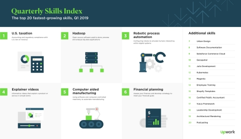 The Upwork Skills Index ranks the site's 20 fastest-growing skills in a quarterly series (Graphic: Business Wire)