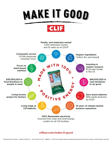 Clif Make It Good Infographic (Graphic: Business Wire)