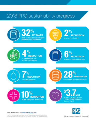 PPG highlights progress against key economic, environment and social goals in its 2018 Sustainability Report. (Graphic: Business Wire)