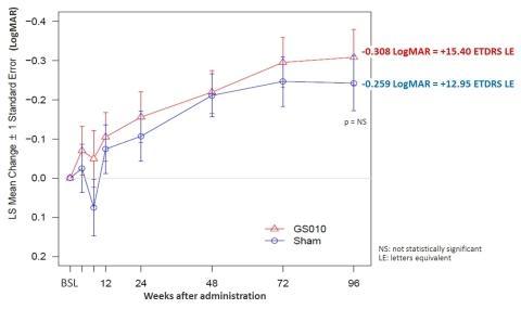 Figure 1: Sustained bilateral improvement in BCVA in REVERSE