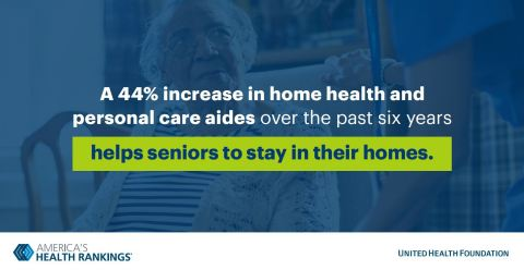 Increased availability of home health services is a key finding of the 2019 America's Health Rankings Senior Report, released by the United Health Foundation (Source: The United Health Foundation).