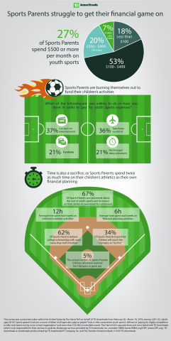 Sports Parents struggle to get their financial game on (Graphic: TD Ameritrade)